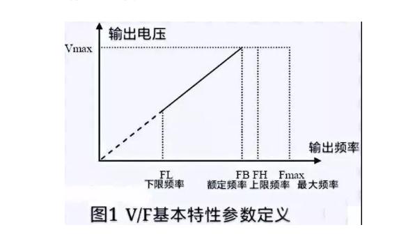 变频器经常低频运行会对变频器有危害吗?